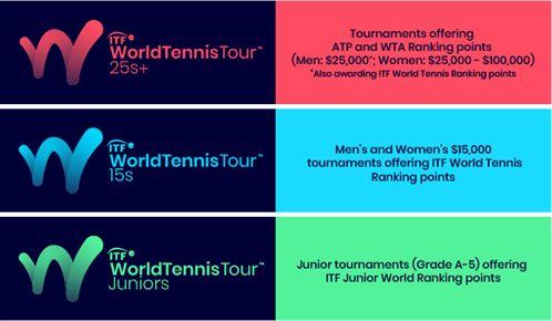 Ecco i nuovi Tornei Future-ITF: Dal 2019 i tornei da 15 mila dollari non daranno punti ATP. Si chiamerà World Tennis Tour