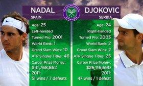 La finale del torneo di Wimbledon tra Rafael Nadal e Novak Djokovic