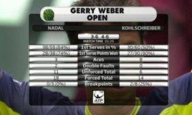 Rafael Nadal eliminato ai quarti ad Halle