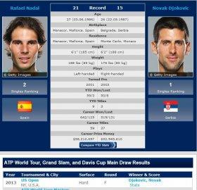Per l'ATP sono entrambi vincenti o perdenti degli Us Open