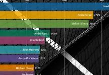 Video del Giorno: Chi è il migliore? La classifica dei 10 giocatori di tennis con più punti ATP dal 1990 al 2020