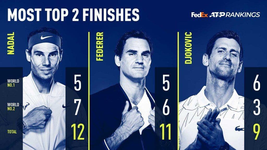 Rafael Nadal supera Roger Federer. Lo spagnolo ha chiuso per la 12 esima volta la stagione nei top 2