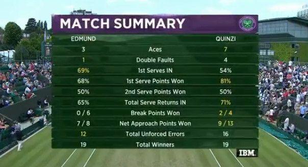 Wimbledon: Prima finale Slam nel circuito Juniores per