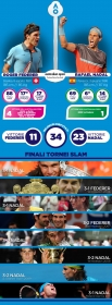 Federer-Nadal, lo scontro tra i giganti in una infografica