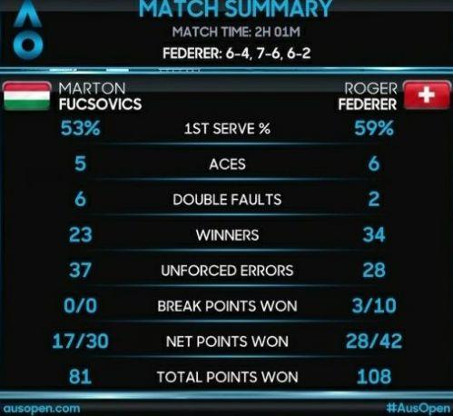 Australian Open, Roger in semifinale senza intoppi