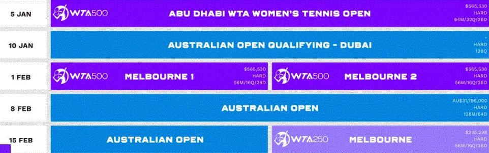 Il calendario WTA delle prime sette settimane