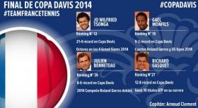 I convocati francesi di Coppa Davis